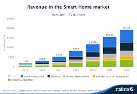 2017 Smart Home Business Model Battles In The Smart Home Appliance Market Nesta