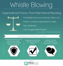 whistle blowing ethical systems