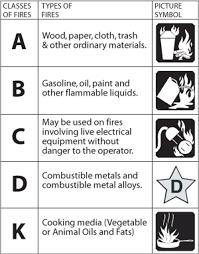 First Alert Kitchen Fire Extinguisher by Brk Electron Rec5 First Alert Rv Fire Extinguisher 5 B C