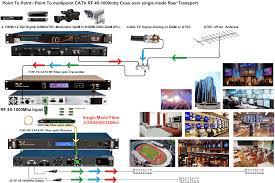 catv rf fiber reciever rf broadband optical receiver rf fiber