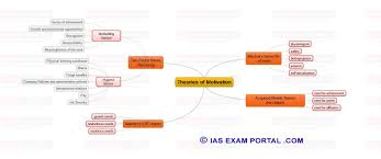 Civil Maps Mind Maps For Upsc Public Administration Theories Of Motivation