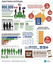 the facts asylum seekers and refugees australian human