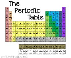 Cr On The Periodic Table 266 Best Science Chemistry Images On Pinterest Science