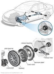 97 honda civic clutch replacement clutch release bearing