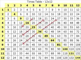 multiplication table up to 30 multiplication tables revisited art of memory forum
