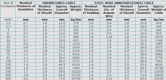 electric wire color code copper cable price per meter xlpe cable