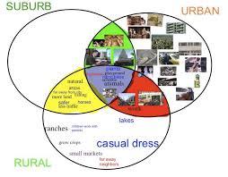 the 25 best 3 circle venn diagram ideas on pinterest venn