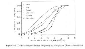 Interior Plains Population Potential And Prospects Of Solar Energy In Uttara Kannada