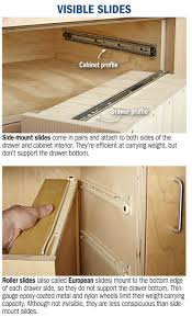 Kitchen Cabinet Drawer Rollers Drawer Slides Demystified Wood Magazine