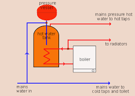 how to guide water and heating systems made easy