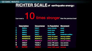 Kinds Of Resumes Seismic Wave Definition Types U0026 Frequency Video U0026 Lesson