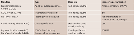 cloud security auditing challenges and emerging approaches