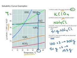 showme solubility curve