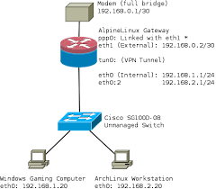 Windows Routing Table Networking Routing A Particular Subnet Into A Vpn Tunnel Super