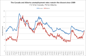 month of canadian thanksgiving what the new job numbers tell us about canada u0027s economy