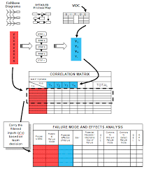 fmea failure mode and effects analysis