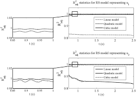 generalized response surface model updating using time domain data