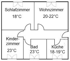 optimale raumtemperatur in der wohnung raumtemperatur - Temperatur Schlafzimmer
