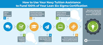Counseling Chit Navy Form Lean Six Sigma For The Navy Goleansixsigma Com