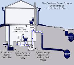 overhead sewer backup systems basement waterproofing corp