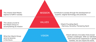 vision and mission vision mission corporate philosophy vision hitachi systems