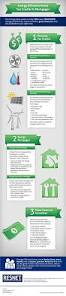 energy efficient homes financial aid for energy efficient homes infographic