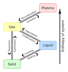 Solid Liquid Gas Periodic Table List Of Phase Changes Between States Of Matter