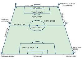 soccer fifa field dimensions u0026 layout sportscourtdimensions com