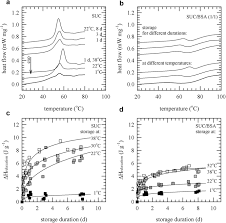 Vitrificateur No Visible Hydrogen Bonding Interactions And Enthalpy Relaxation In Sugar