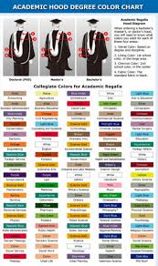 Color Meanings Chart by Academic Regalia Google Image Result For Http Maggiemaggio Com