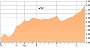 Seeking Plot Can The Big Rally In Adamas Pharmaceuticals Continue Adamas