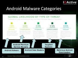 adware android building custom android malware brucon 2013