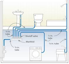 29 best instalatii images on pinterest pex plumbing diy and