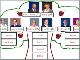 spanish family tree maker free pictures reference