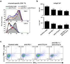 checkpoint blockade cancer immunotherapy targets tumour specific