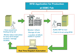 semiconductor manufacturing can improve with rfid singapore rfid