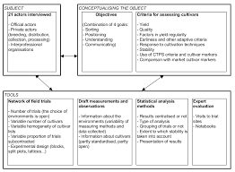designing a tool to analyse the performance of biological systems