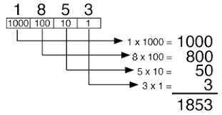 What Is The Square Root Of 1000 Computer Terminology Binary