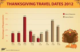 thanksgiving travel to increase for the fourth consecutive year