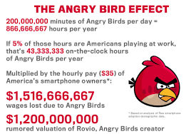 businesses losing 1 5 billion due employees playing angry