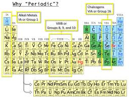 Periodic Table With Family Names Family Group Names Periodic Table Periodic Tables