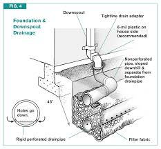 Interior Perimeter Drainage System Code Tip Footing Drains And Foundation Waterproofing