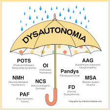tilt table test pots october is dysautonomia awareness month