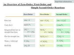 an overview of zero order first order and