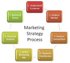 developing a digital marketing plan template for your business