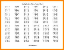 Multiplication Time Tables Free Printable Times Table Brokeasshome Com