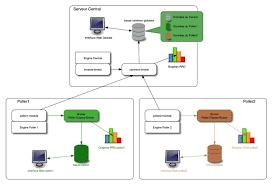 centreon a free alternative to nagios xi monitoring platform