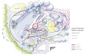 Home Design For The Future Landscape Features U2014 The Future Farmstead