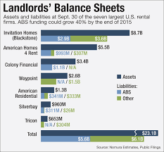 Rental Property Balance Sheet Template Cashing Out Of The Bet On America Might Get Wolf
