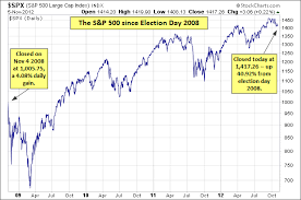stock market wimpy election indecision precedes a modest closing
